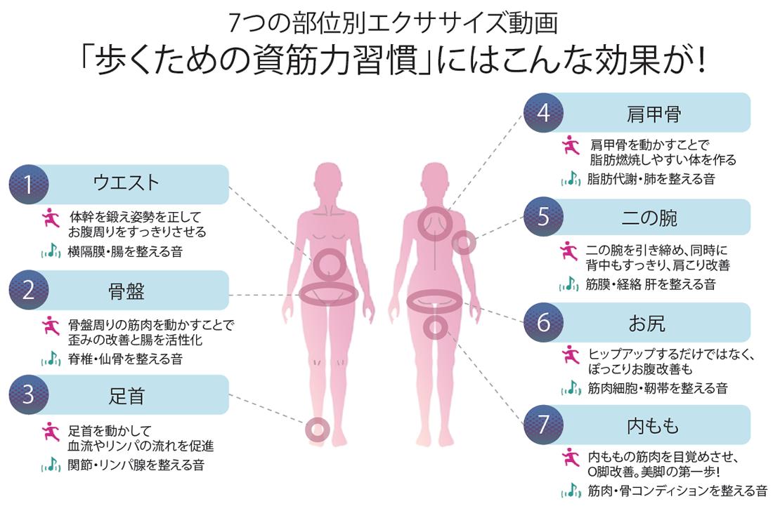 「歩くための資筋力習慣」にはこんな効果が!